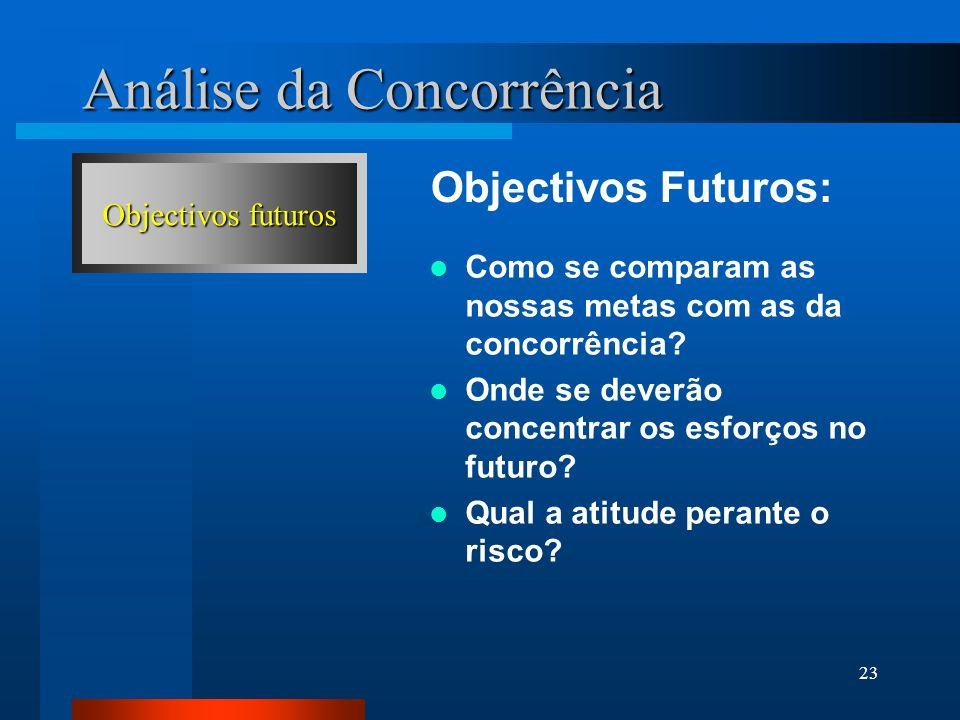 23 Análise da Concorrência Objectivos Futuros: Objectivos futuros Como se comparam as nossas metas com as da concorrência? Onde se deverão concentrar