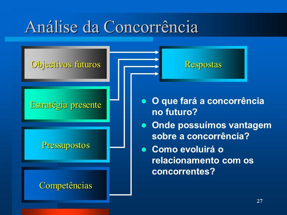27 Análise da Concorrência Competências Pressupostos Estratégia presente Objectivos futuros Respostas O que fará a concorrência no futuro? Onde possuí