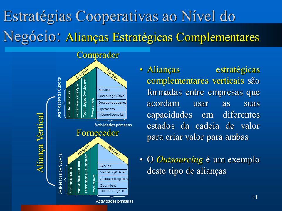 11 Estratégias Cooperativas ao Nível do Negócio : Alianças Estratégicas Complementares Margem Actividades primárias Actividades de Suporte Service Mar
