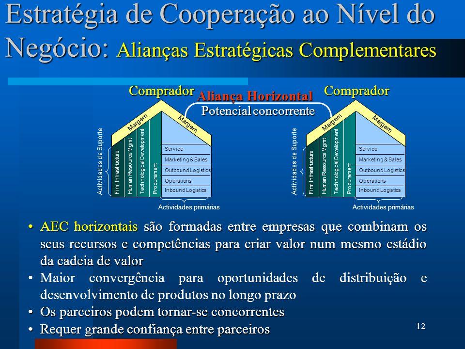 12 Estratégia de Cooperação ao Nível do Negócio: Alianças Estratégicas Complementares Margem Actividades primárias Actividades de Suporte Service Mark