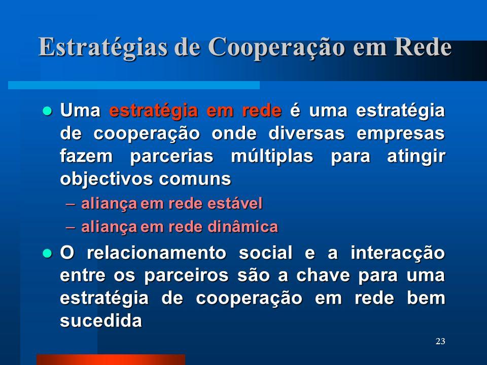 23 Estratégias de Cooperação em Rede Uma estratégia em rede é uma estratégia de cooperação onde diversas empresas fazem parcerias múltiplas para ating