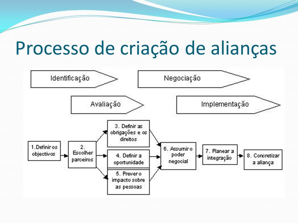 Erros na criação de alianças Os principais erros a evitar durante o processo são os seguintes: Definir objectivos pouco claros; Subestimar os problemas da resistência à mudança e dos choques culturais.