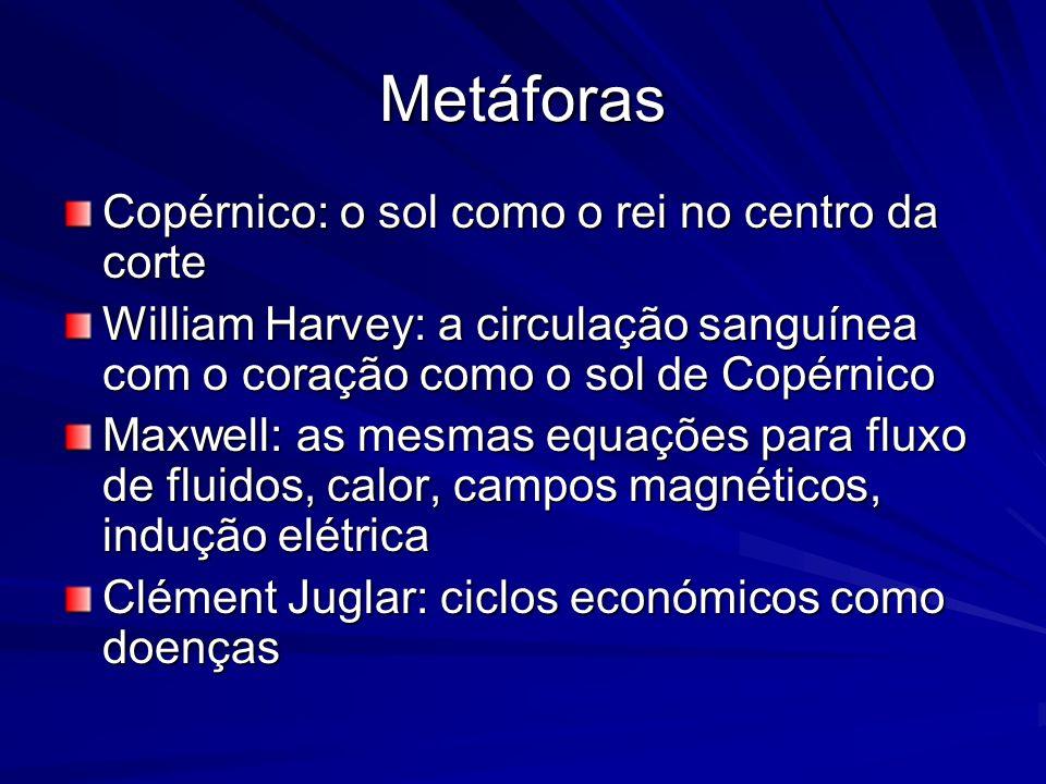 Metáforas Copérnico: o sol como o rei no centro da corte William Harvey: a circulação sanguínea com o coração como o sol de Copérnico Maxwell: as mesm
