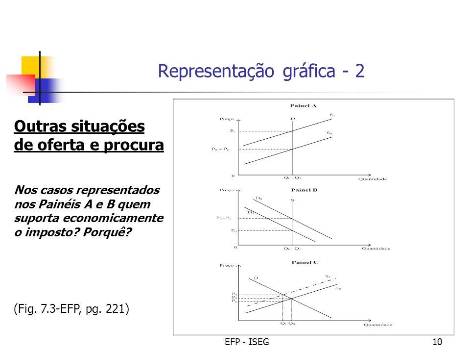 EFP - ISEG10 (Fig. 7.3-EFP, pg. 221) Representação gráfica - 2 Outras situações de oferta e procura Nos casos representados nos Painéis A e B quem sup