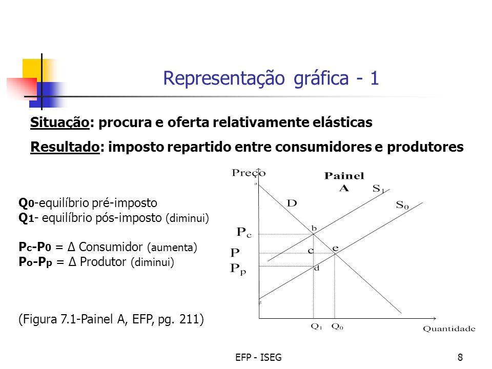 EFP - ISEG8 Situação: procura e oferta relativamente elásticas Resultado: imposto repartido entre consumidores e produtores Representação gráfica - 1