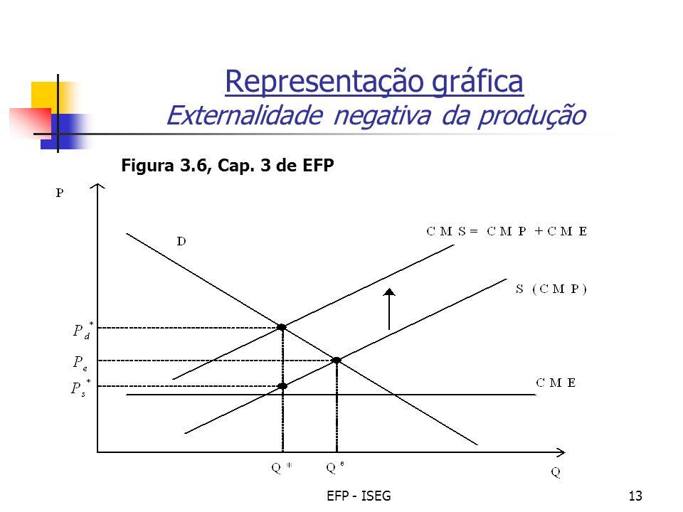 EFP - ISEG13 Representação gráfica Externalidade negativa da produção Figura 3.6, Cap. 3 de EFP