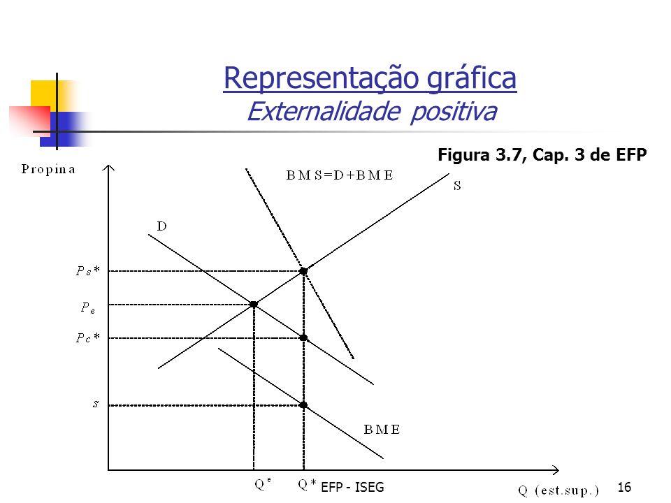 EFP - ISEG16 Representação gráfica Externalidade positiva Figura 3.7, Cap. 3 de EFP