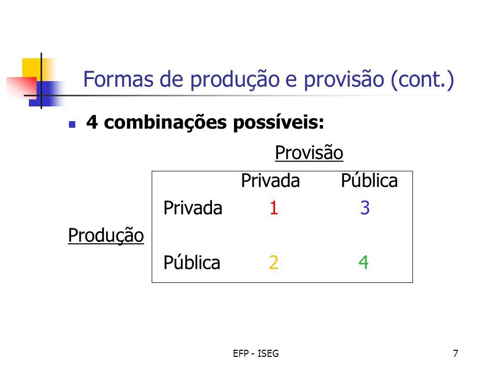 EFP - ISEG18 Tipologia de intervenções (eficiência) Tipo de fracasso de mercado Tipo de intervenção Exemplos Bens PúblicosDespesa pública em bens/serviços Defesa Nacional Iluminação pública Externalidades (pos.) Externalidades (neg.) Subsídios/Benefícios fiscais Impostos Subsídios/Isenção IRC a Associações Imposto sobre tabaco Concorr.