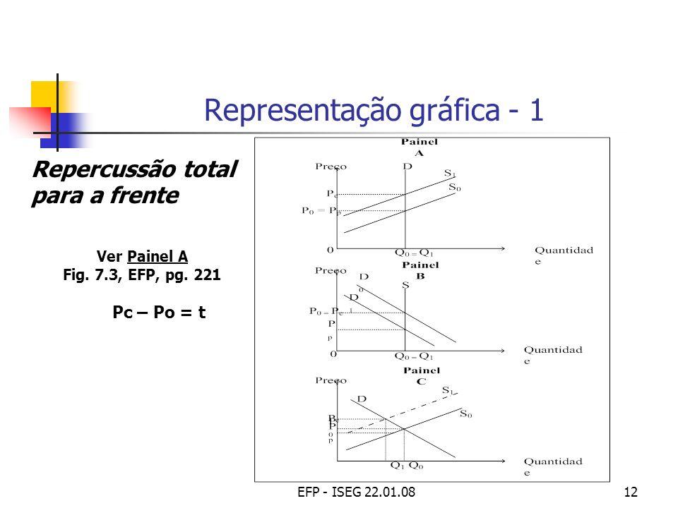 EFP - ISEG 22.01.0812 Representação gráfica - 1 Repercussão total para a frente Ver Painel A Fig. 7.3, EFP, pg. 221 Pc – Po = t