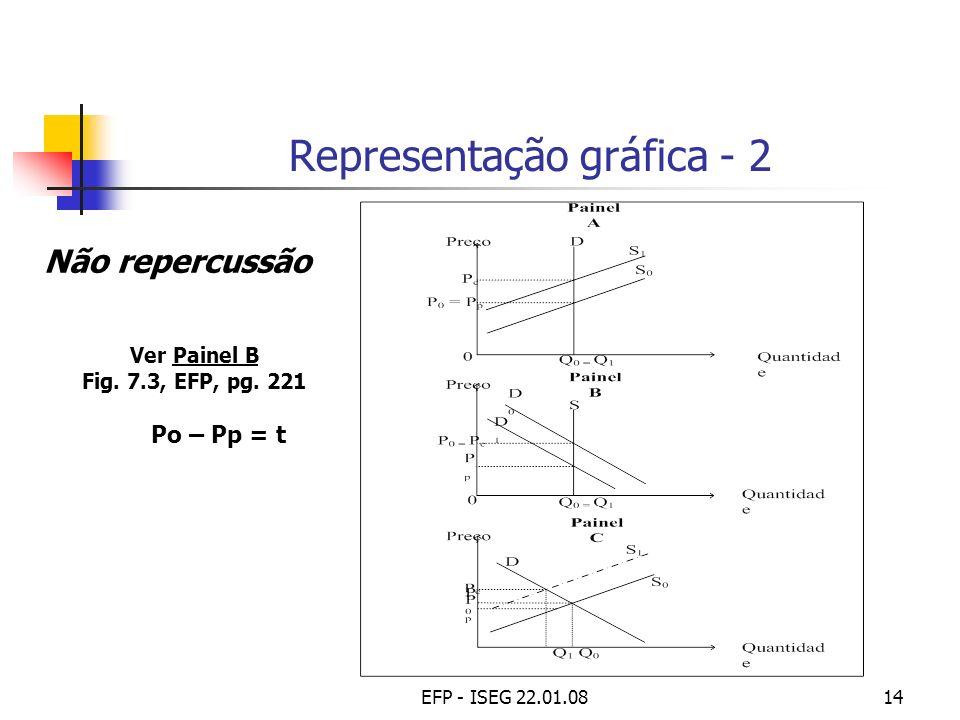 EFP - ISEG 22.01.0814 Representação gráfica - 2 Não repercussão Ver Painel B Fig. 7.3, EFP, pg. 221 Po – Pp = t