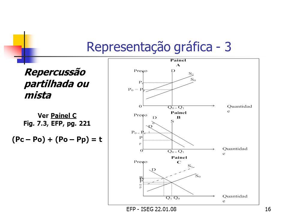 EFP - ISEG 22.01.0816 Representação gráfica - 3 Repercussão partilhada ou mista Ver Painel C Fig. 7.3, EFP, pg. 221 (Pc – Po) + (Po – Pp) = t