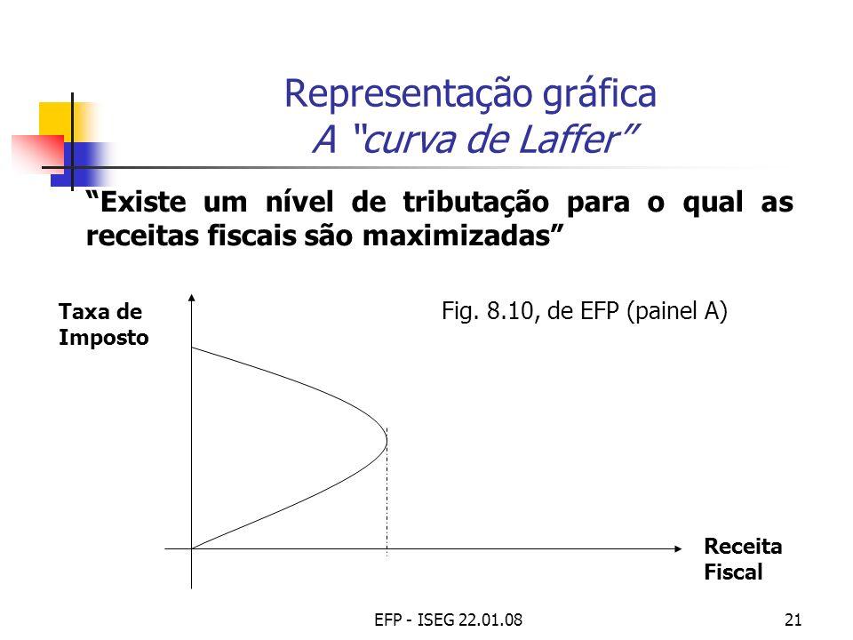 EFP - ISEG 22.01.0821 Representação gráfica A curva de Laffer Existe um nível de tributação para o qual as receitas fiscais são maximizadas Receita Fi