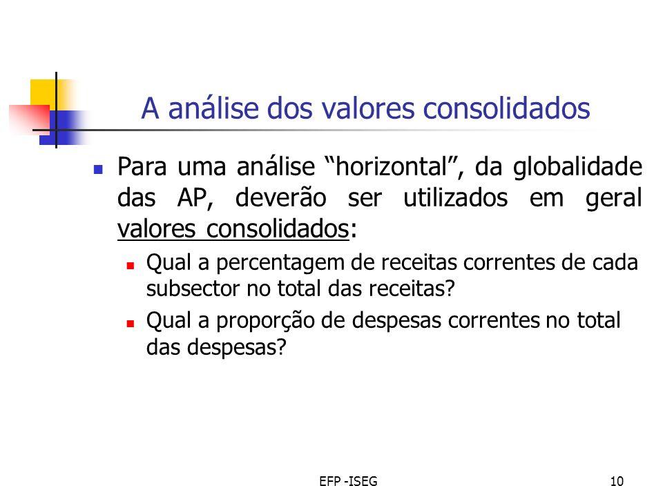 EFP -ISEG10 A análise dos valores consolidados Para uma análise horizontal, da globalidade das AP, deverão ser utilizados em geral valores consolidados: Qual a percentagem de receitas correntes de cada subsector no total das receitas.