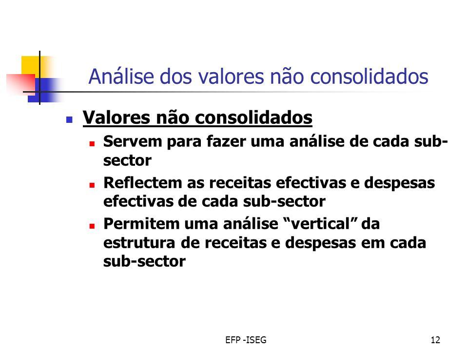 EFP -ISEG12 Análise dos valores não consolidados Valores não consolidados Servem para fazer uma análise de cada sub- sector Reflectem as receitas efectivas e despesas efectivas de cada sub-sector Permitem uma análise vertical da estrutura de receitas e despesas em cada sub-sector