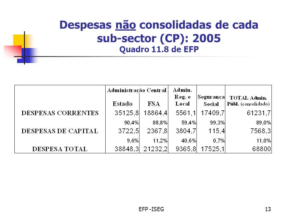 EFP -ISEG13 Despesas não consolidadas de cada sub-sector (CP): 2005 Quadro 11.8 de EFP