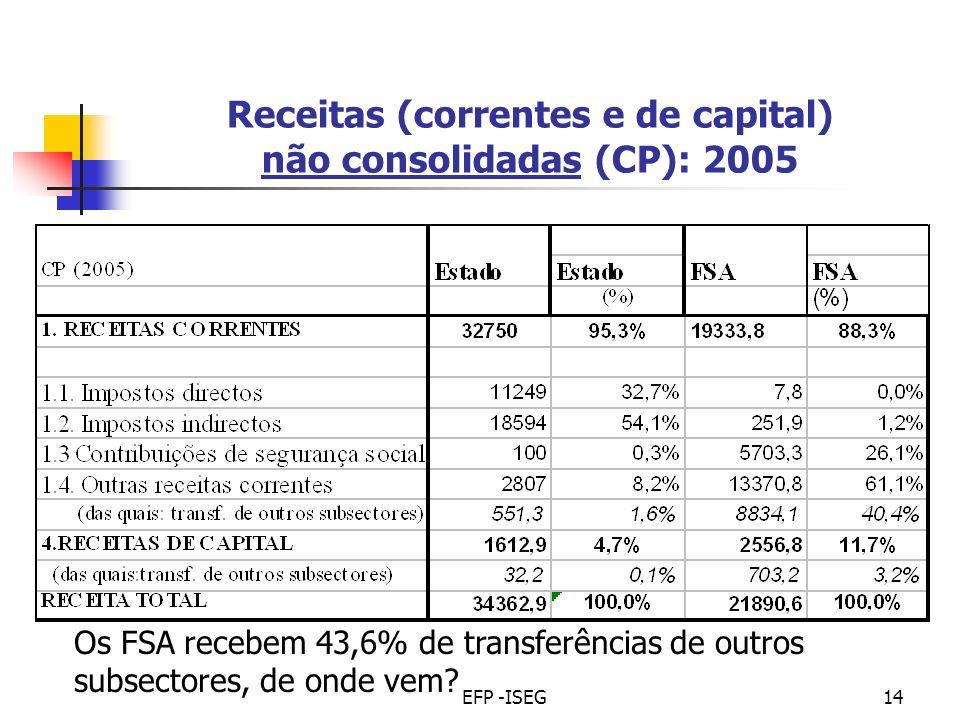 EFP -ISEG14 Receitas (correntes e de capital) não consolidadas (CP): 2005 Os FSA recebem 43,6% de transferências de outros subsectores, de onde vem