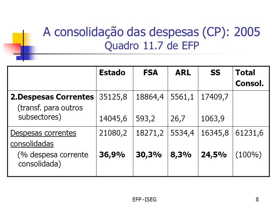 EFP -ISEG8 A consolidação das despesas (CP): 2005 Quadro 11.7 de EFP EstadoFSAARLSSTotal Consol.