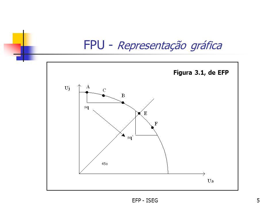 EFP - ISEG16 Distribuição do rendimento óptima (introd.) Depende das hipóteses H1: Não há custos de redistribuição H2: A utilidade (bem-estar) é função apenas do rendimento [U = U(y)] H3: A utilidade marginal do rendimento é decrescente (U < 0) H4: Os indivíduos são iguais [ têm a mesma função utilidade U a (y) = U j (y)] Nota: Na próxima aula as hipóteses H1 e H4 serão relaxadas