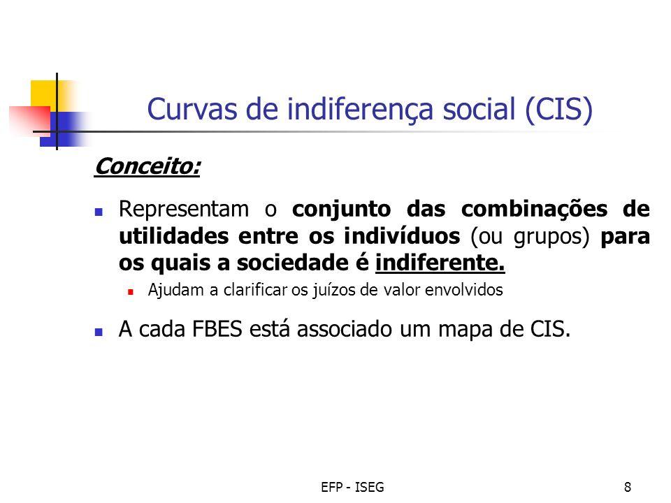 EFP - ISEG19 Representação gráfica Distribuição do rendimento óptima