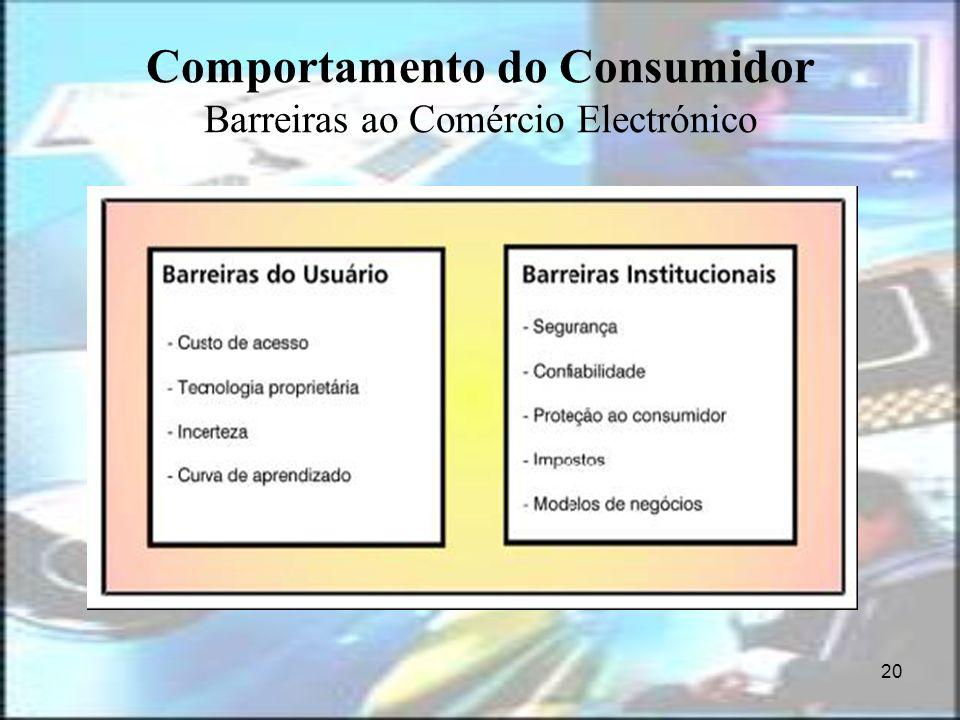 20 Comportamento do Consumidor Barreiras ao Comércio Electrónico