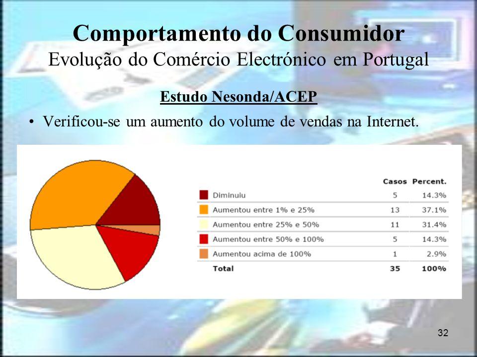 32 Comportamento do Consumidor Evolução do Comércio Electrónico em Portugal Estudo Nesonda/ACEP Verificou-se um aumento do volume de vendas na Interne