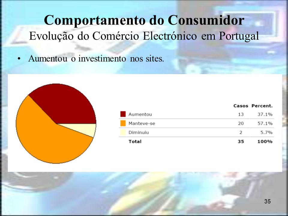 35 Comportamento do Consumidor Evolução do Comércio Electrónico em Portugal Aumentou o investimento nos sites.