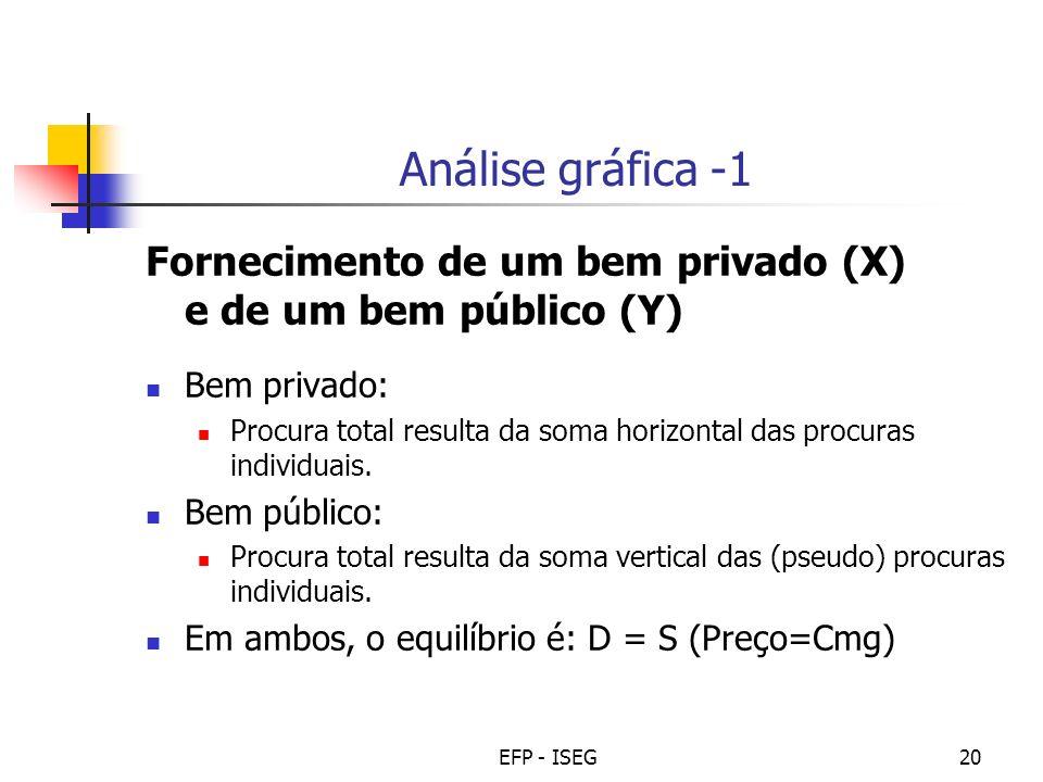 EFP - ISEG20 Análise gráfica -1 Fornecimento de um bem privado (X) e de um bem público (Y) Bem privado: Procura total resulta da soma horizontal das p