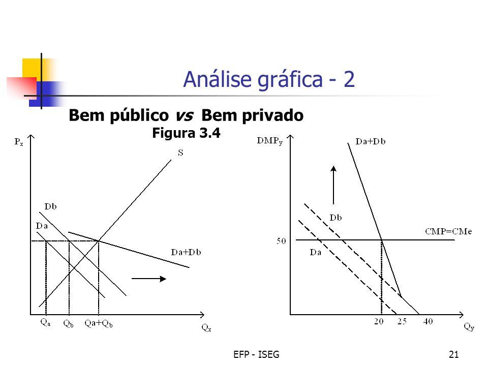 EFP - ISEG21 Análise gráfica - 2 Bem público vs Bem privado Figura 3.4