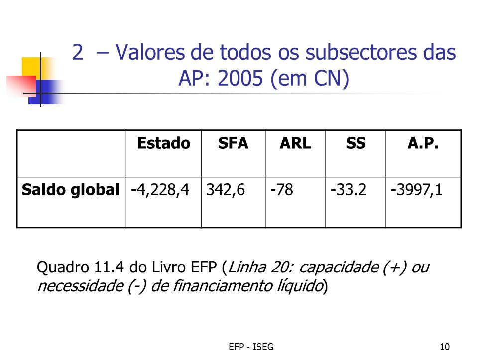 EFP - ISEG10 2 – Valores de todos os subsectores das AP: 2005 (em CN) EstadoSFAARLSSA.P. Saldo global-4,228,4342,6-78-33.2-3997,1 Quadro 11.4 do Livro