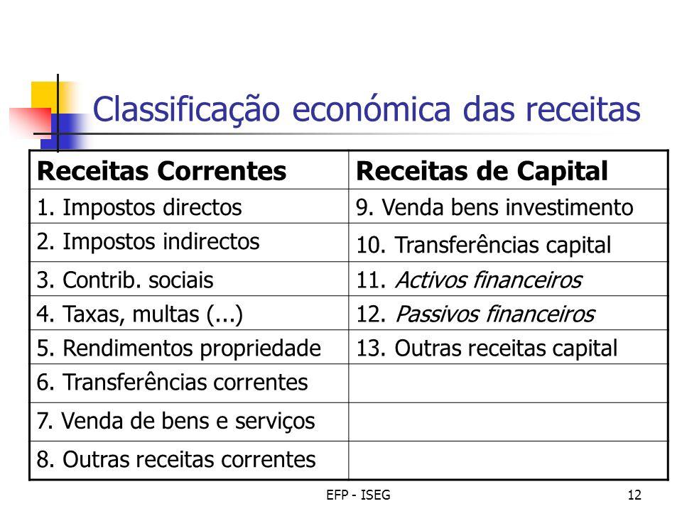 EFP - ISEG12 Classificação económica das receitas Receitas CorrentesReceitas de Capital 1. Impostos directos9. Venda bens investimento 2. Impostos ind