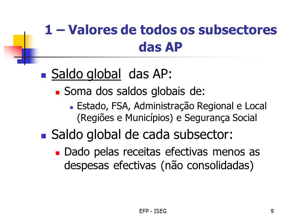 EFP - ISEG9 1 – Valores de todos os subsectores das AP Saldo global das AP: Soma dos saldos globais de: Estado, FSA, Administração Regional e Local (R