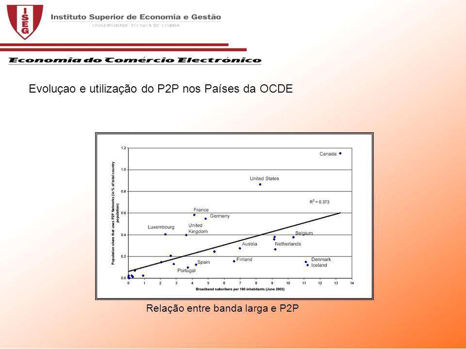 Relação entre banda larga e P2P Evoluçao e utilização do P2P nos Países da OCDE