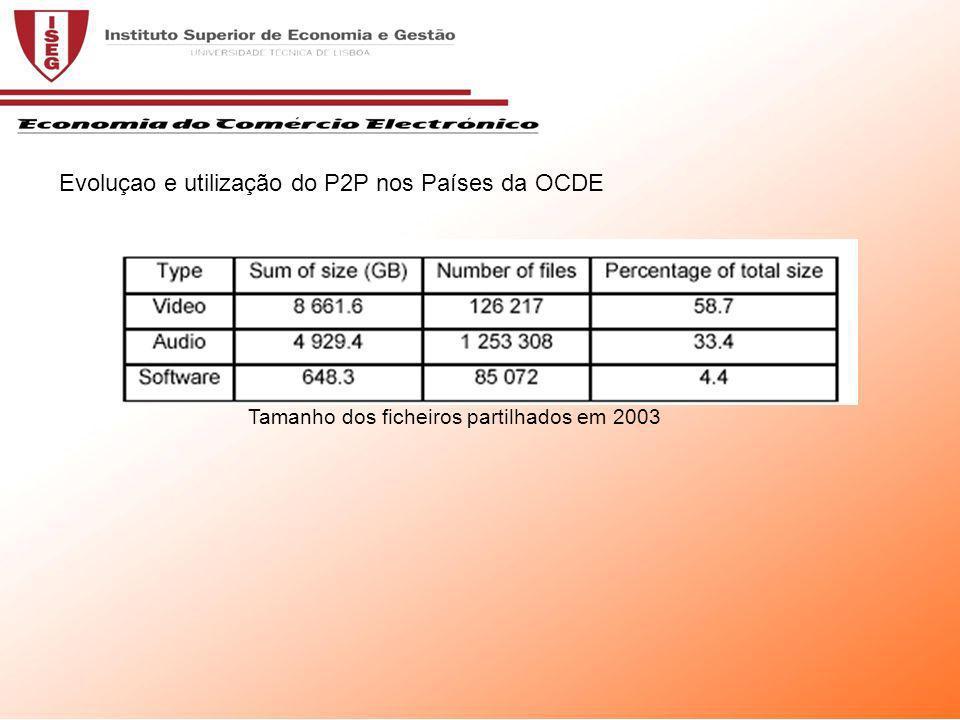 Tamanho dos ficheiros partilhados em 2003 Evoluçao e utilização do P2P nos Países da OCDE