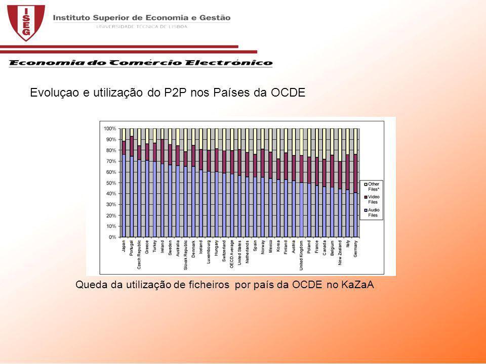 Queda da utilização de ficheiros por país da OCDE no KaZaA