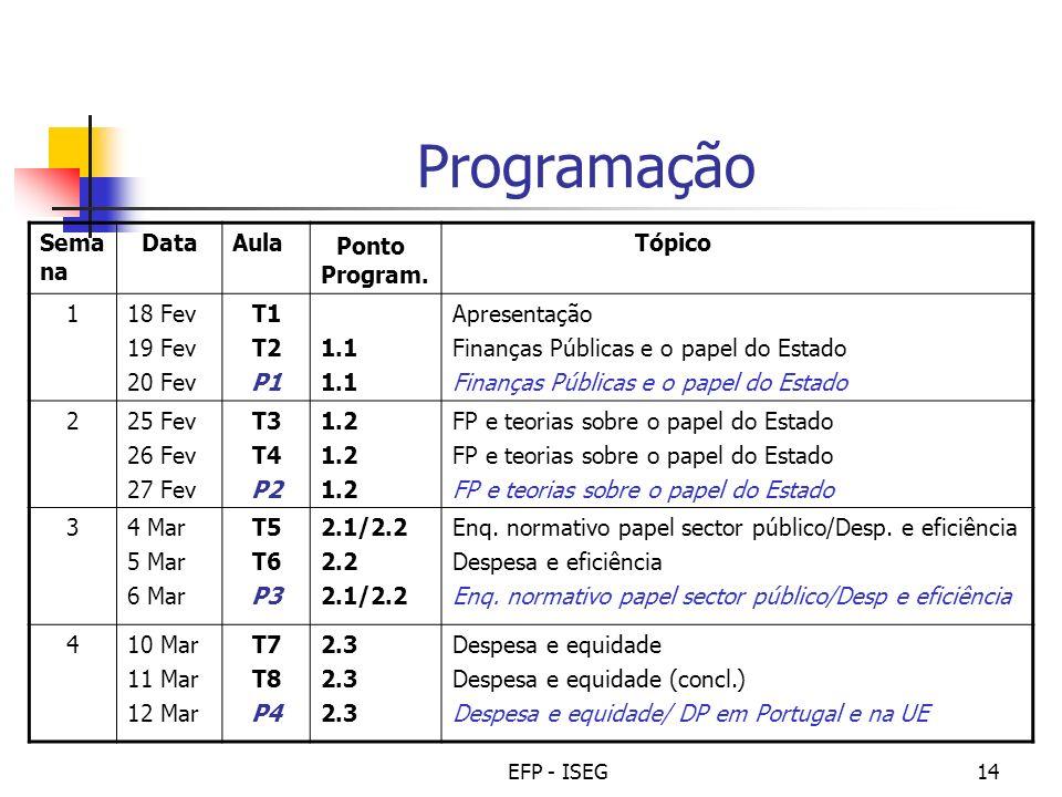 EFP - ISEG14 Programação Sema na DataAula Ponto Program. Tópico 118 Fev 19 Fev 20 Fev T1 T2 P1 1.1 Apresentação Finanças Públicas e o papel do Estado