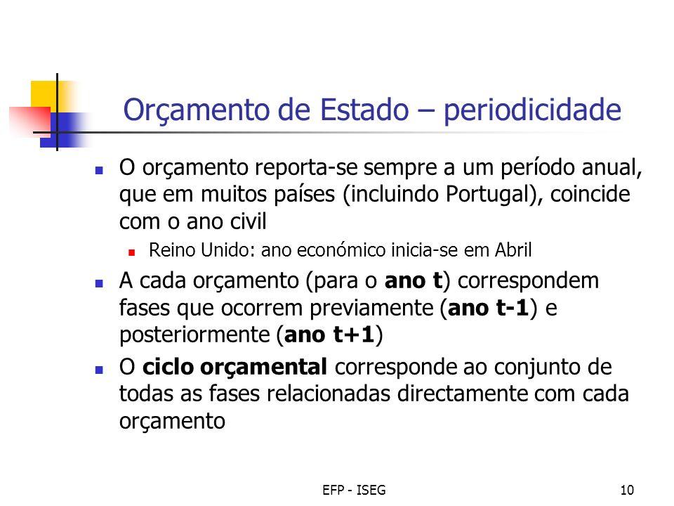EFP - ISEG10 Orçamento de Estado – periodicidade O orçamento reporta-se sempre a um período anual, que em muitos países (incluindo Portugal), coincide