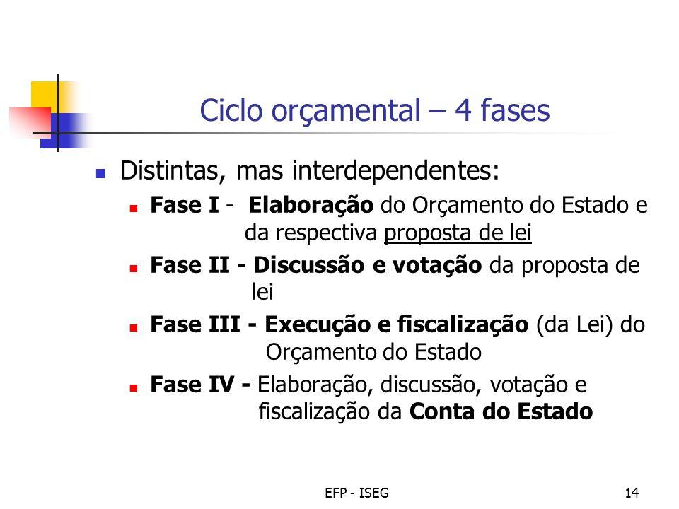 EFP - ISEG14 Ciclo orçamental – 4 fases Distintas, mas interdependentes: Fase I - Elaboração do Orçamento do Estado e da respectiva proposta de lei Fa