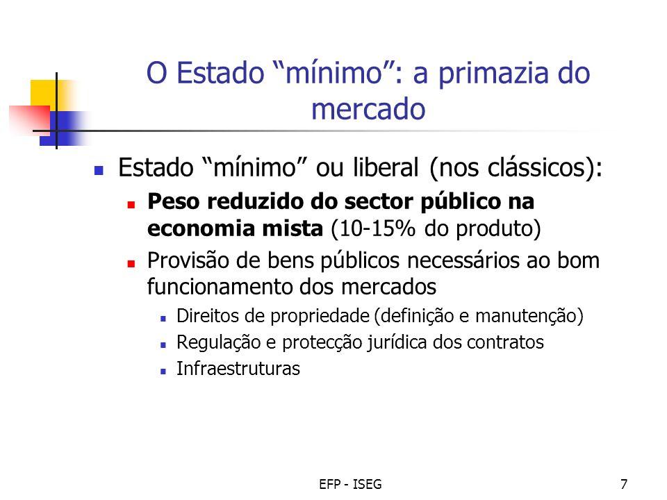 EFP - ISEG7 O Estado mínimo: a primazia do mercado Estado mínimo ou liberal (nos clássicos): Peso reduzido do sector público na economia mista (10-15%