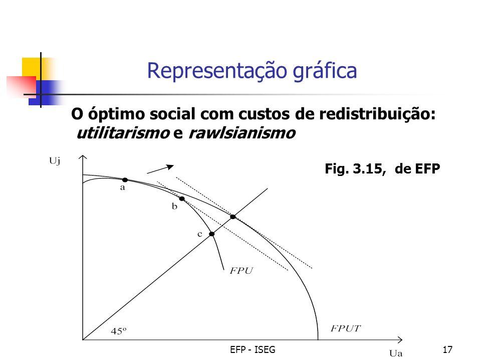 EFP - ISEG17 Representação gráfica Fig. 3.15, de EFP O óptimo social com custos de redistribuição: utilitarismo e rawlsianismo