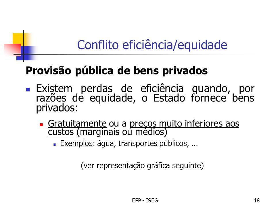 EFP - ISEG18 Conflito eficiência/equidade Provisão pública de bens privados Existem perdas de eficiência quando, por razões de equidade, o Estado forn