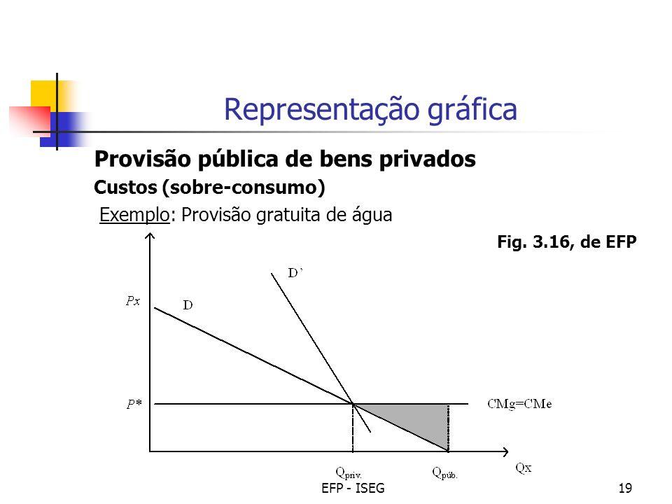 EFP - ISEG19 Representação gráfica Provisão pública de bens privados Custos (sobre-consumo) Exemplo: Provisão gratuita de água Fig. 3.16, de EFP