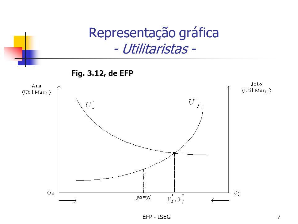 EFP - ISEG7 Representação gráfica - Utilitaristas - Fig. 3.12, de EFP