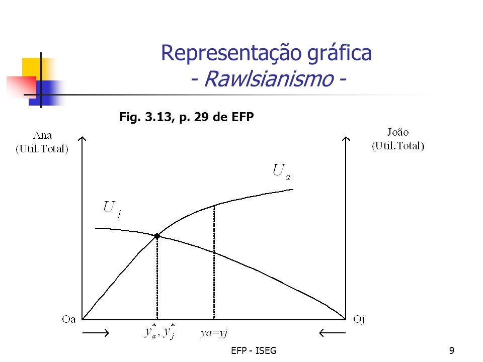 EFP - ISEG10 Distribuição de rendimento óptima (concl.) Óptimos sociais com indivíduos diferentes e concepções éticas distintas – síntese FPU assimétrica/ CIS utilitaristas e rawlsianas: óptimo social utilitarista (2); óptimo social rawlsiano (1) Fig.