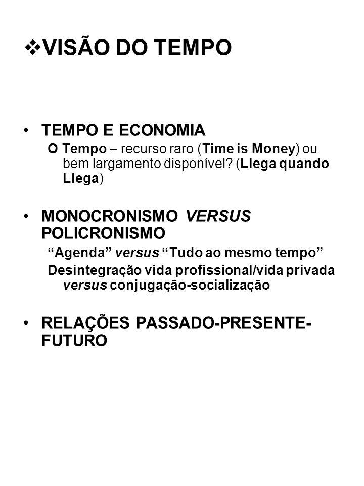 TEMPO E ECONOMIA O Tempo – recurso raro (Time is Money) ou bem largamento disponível? (Llega quando Llega) MONOCRONISMO VERSUS POLICRONISMO Agenda ver