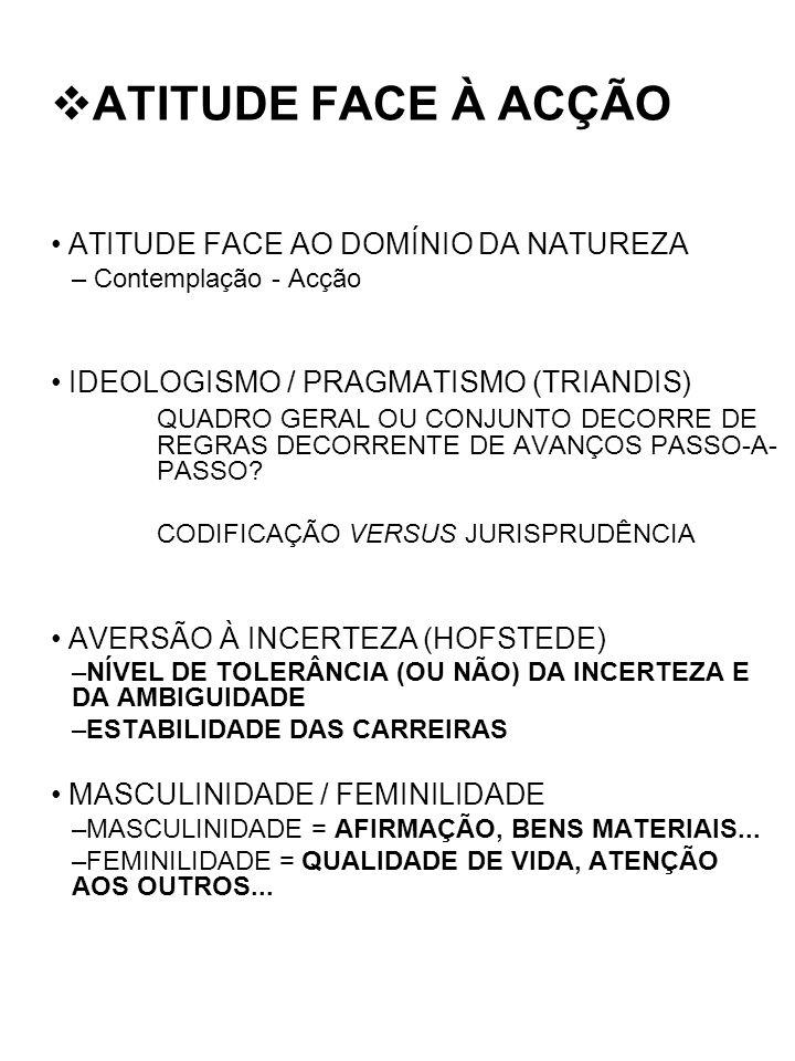 ATITUDE FACE À ACÇÃO ATITUDE FACE AO DOMÍNIO DA NATUREZA – Contemplação - Acção IDEOLOGISMO / PRAGMATISMO (TRIANDIS) QUADRO GERAL OU CONJUNTO DECORRE
