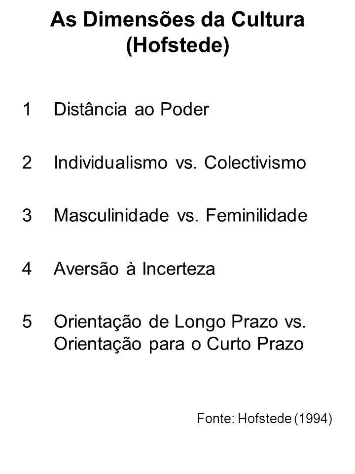 As Dimensões da Cultura (Hofstede) 1Distância ao Poder 2Individualismo vs. Colectivismo 3Masculinidade vs. Feminilidade 4Aversão à Incerteza 5 Orienta