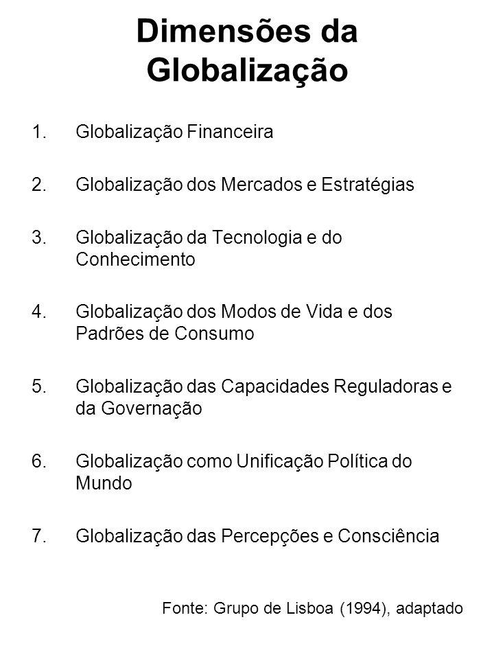 Dimensões da Globalização 1.Globalização Financeira 2.Globalização dos Mercados e Estratégias 3.Globalização da Tecnologia e do Conhecimento 4.Globali