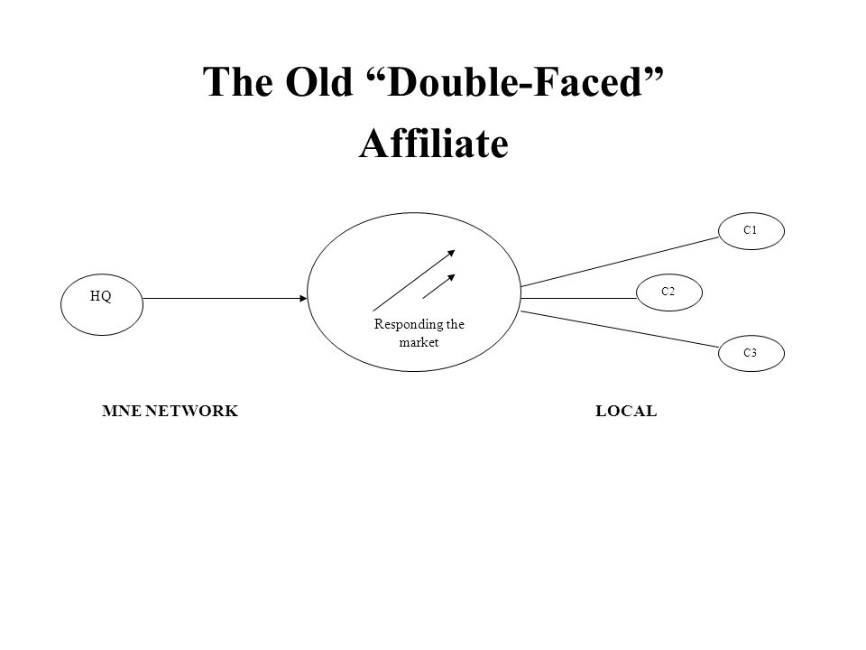 The Old Double-Faced Affiliate Responding the market HQ C1 C3 C2 MNE NETWORKLOCAL