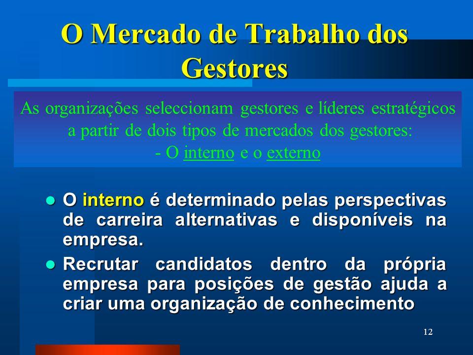 12 O Mercado de Trabalho dos Gestores O interno é determinado pelas perspectivas de carreira alternativas e disponíveis na empresa. O interno é determ