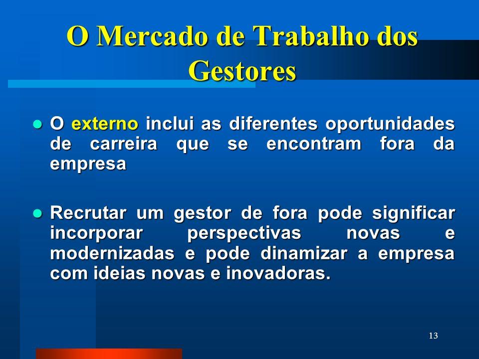13 O Mercado de Trabalho dos Gestores O externo inclui as diferentes oportunidades de carreira que se encontram fora da empresa O externo inclui as di